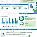 Infographic: The Growing Value of Digital Tools